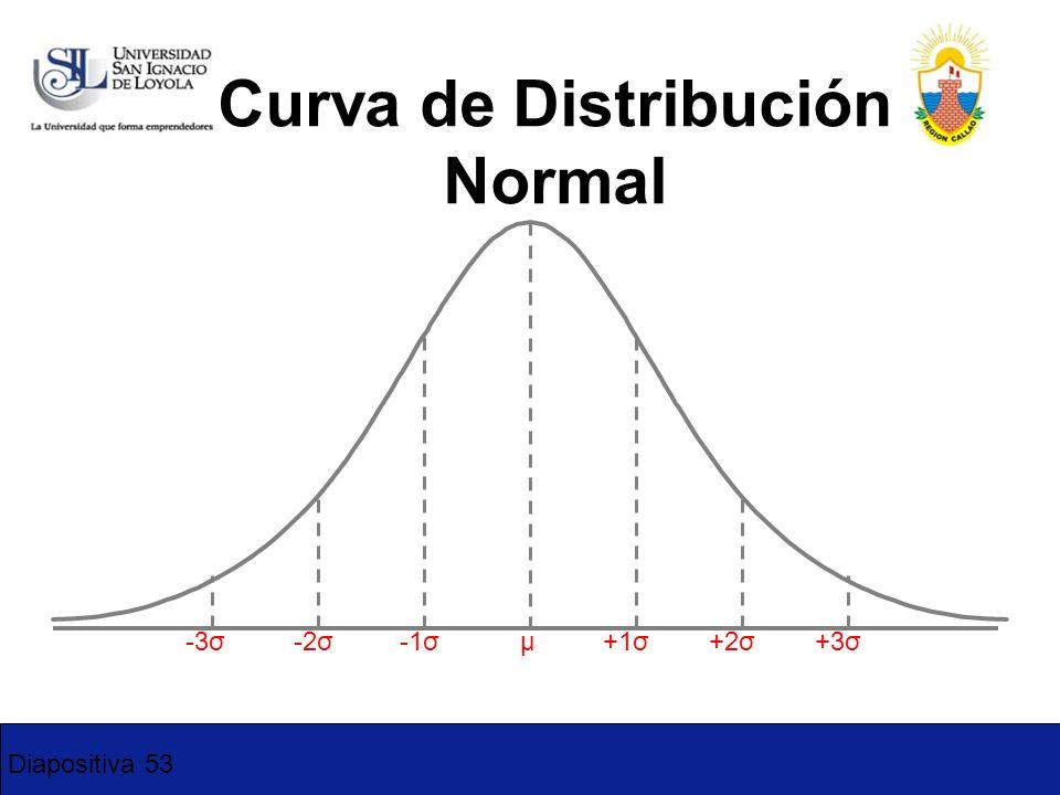 Diapositiva 53 Curva de Distribución Normal -3σ-2σ-1σ+1σ+2σ+3σ μ