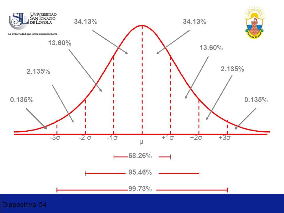 Diapositiva 54 -3σ-2 σ-1σ+1σ+2σ+3σ μ 34.13% 13.60% 2.135% 0.135% 68.26% 95.46% 99.73%
