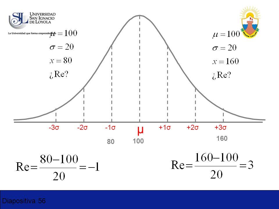 Diapositiva 56 -3σ-2σ-1σ+1σ+2σ+3σ μ 100 160 80