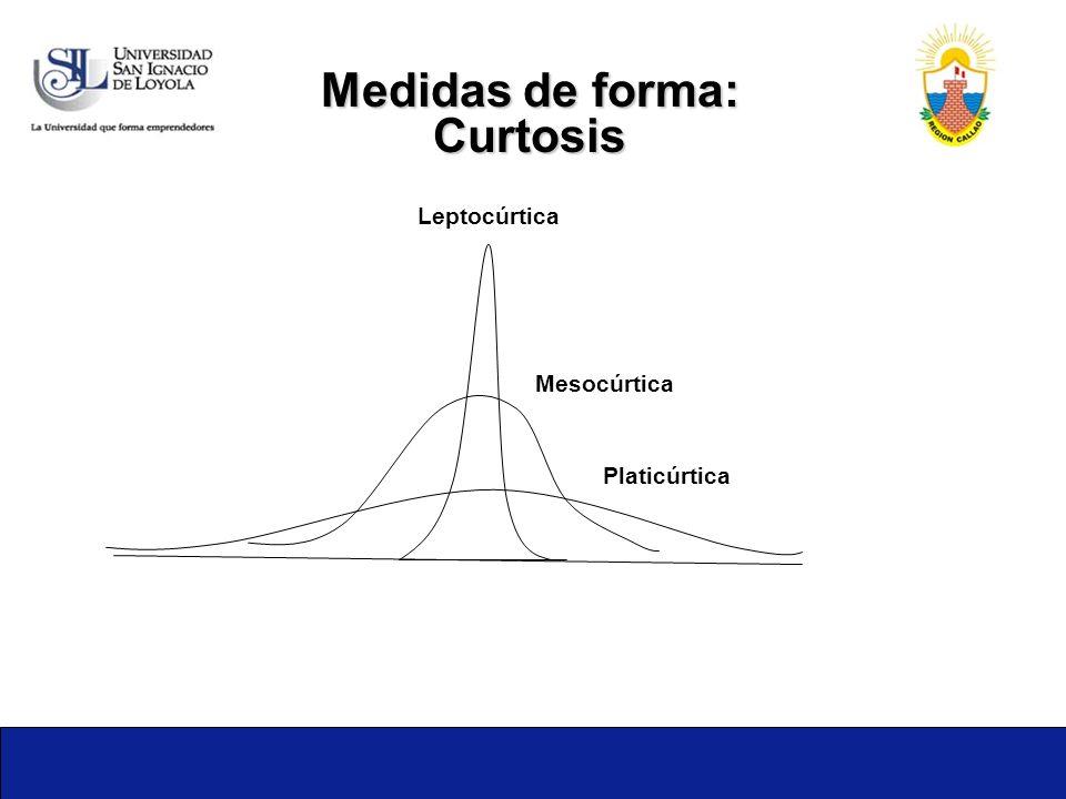 Medidas de forma: Curtosis Leptocúrtica Mesocúrtica Platicúrtica