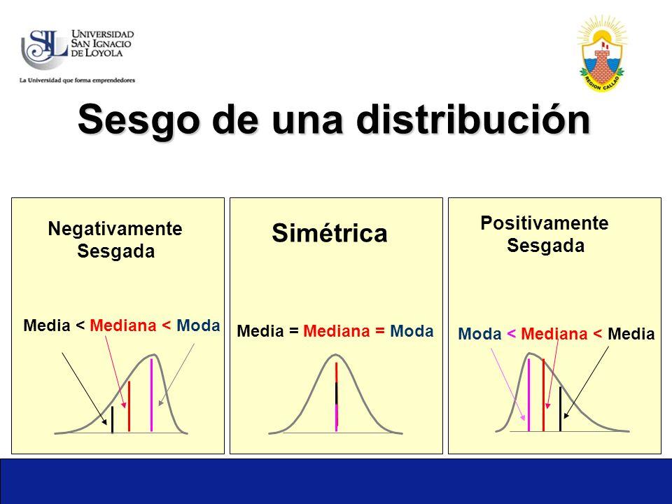 Sesgo de una distribución Media = Mediana = Moda Media < Mediana < Moda Moda < Mediana < Media Positivamente Sesgada Simétrica Negativamente Sesgada