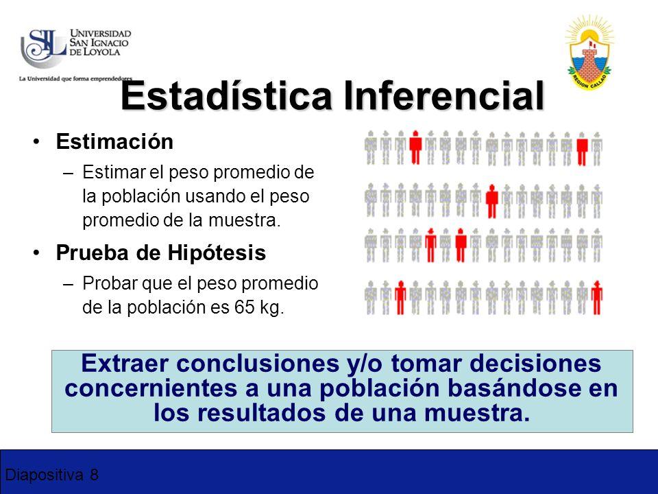 Diapositiva 8 Estadística Inferencial Estimación –Estimar el peso promedio de la población usando el peso promedio de la muestra. Prueba de Hipótesis