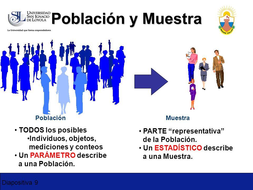 Diapositiva 9 Población y Muestra Población TODOS los posibles Individuos, objetos, mediciones y conteos Un PARÁMETRO describe a una Población. Muestr