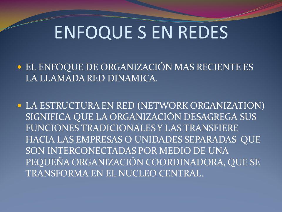 ENFOQUE S EN REDES EL ENFOQUE DE ORGANIZACIÓN MAS RECIENTE ES LA LLAMADA RED DINAMICA. LA ESTRUCTURA EN RED (NETWORK ORGANIZATION) SIGNIFICA QUE LA OR