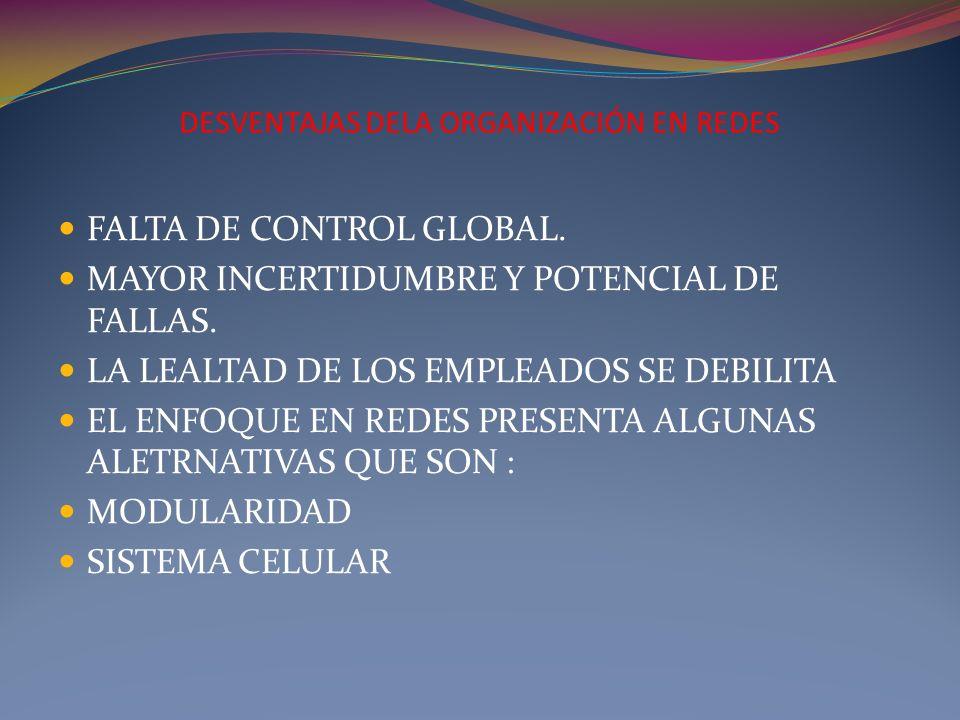 DESVENTAJAS DELA ORGANIZACIÓN EN REDES FALTA DE CONTROL GLOBAL. MAYOR INCERTIDUMBRE Y POTENCIAL DE FALLAS. LA LEALTAD DE LOS EMPLEADOS SE DEBILITA EL