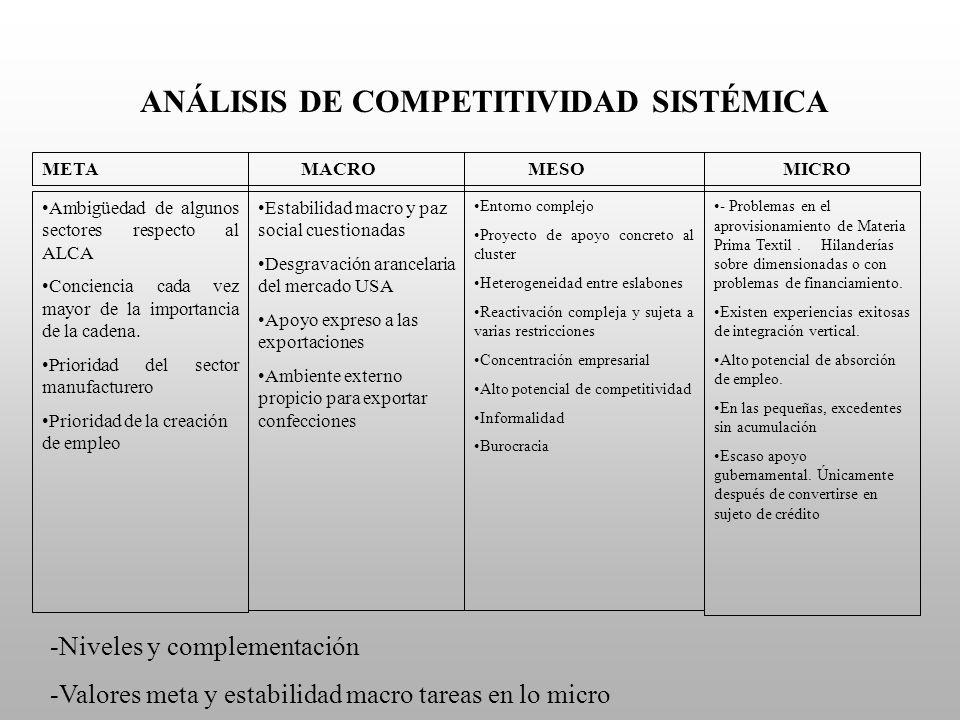 ANÁLISIS DE COMPETITIVIDAD SISTÉMICA Ambigüedad de algunos sectores respecto al ALCA Conciencia cada vez mayor de la importancia de la cadena. Priorid