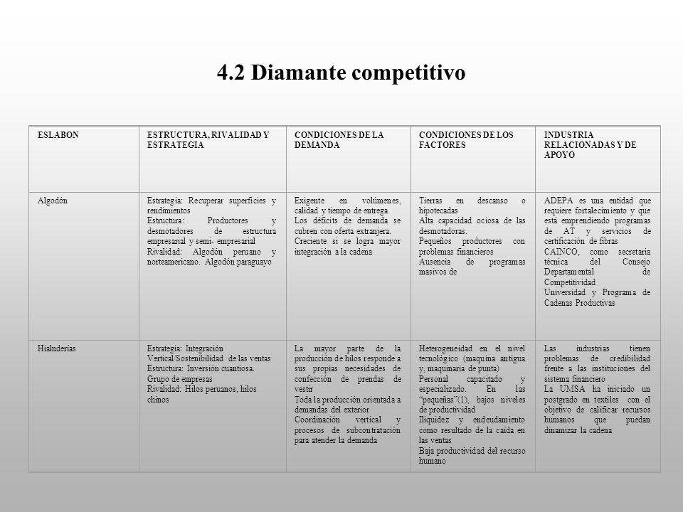 4.2 Diamante competitivo ESLABONESTRUCTURA, RIVALIDAD Y ESTRATEGIA CONDICIONES DE LA DEMANDA CONDICIONES DE LOS FACTORES INDUSTRIA RELACIONADAS Y DE A