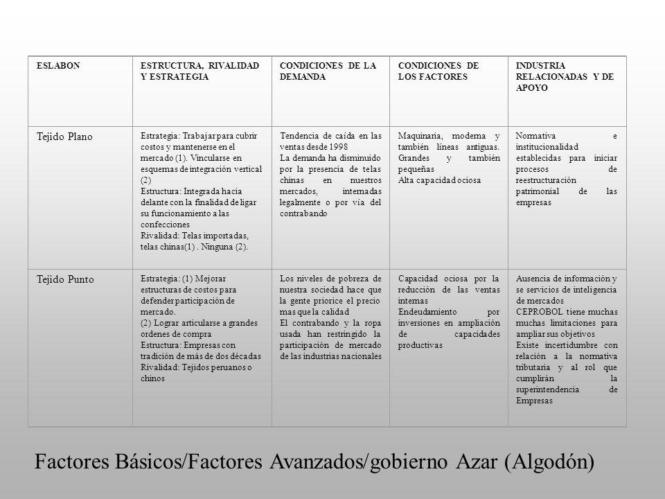 ESLABONESTRUCTURA, RIVALIDAD Y ESTRATEGIA CONDICIONES DE LA DEMANDA CONDICIONES DE LOS FACTORES INDUSTRIA RELACIONADAS Y DE APOYO Tejido Plano Estrate