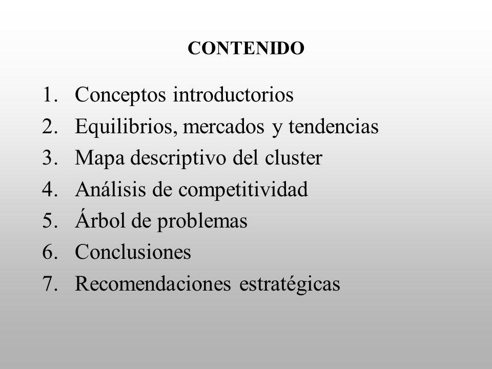 CONTENIDO 1.Conceptos introductorios 2.Equilibrios, mercados y tendencias 3.Mapa descriptivo del cluster 4.Análisis de competitividad 5.Árbol de probl