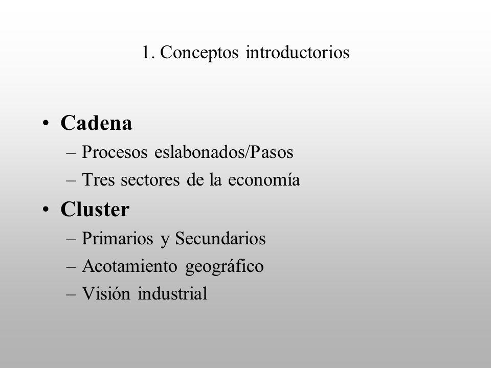 1. Conceptos introductorios Cadena –Procesos eslabonados/Pasos –Tres sectores de la economía Cluster –Primarios y Secundarios –Acotamiento geográfico