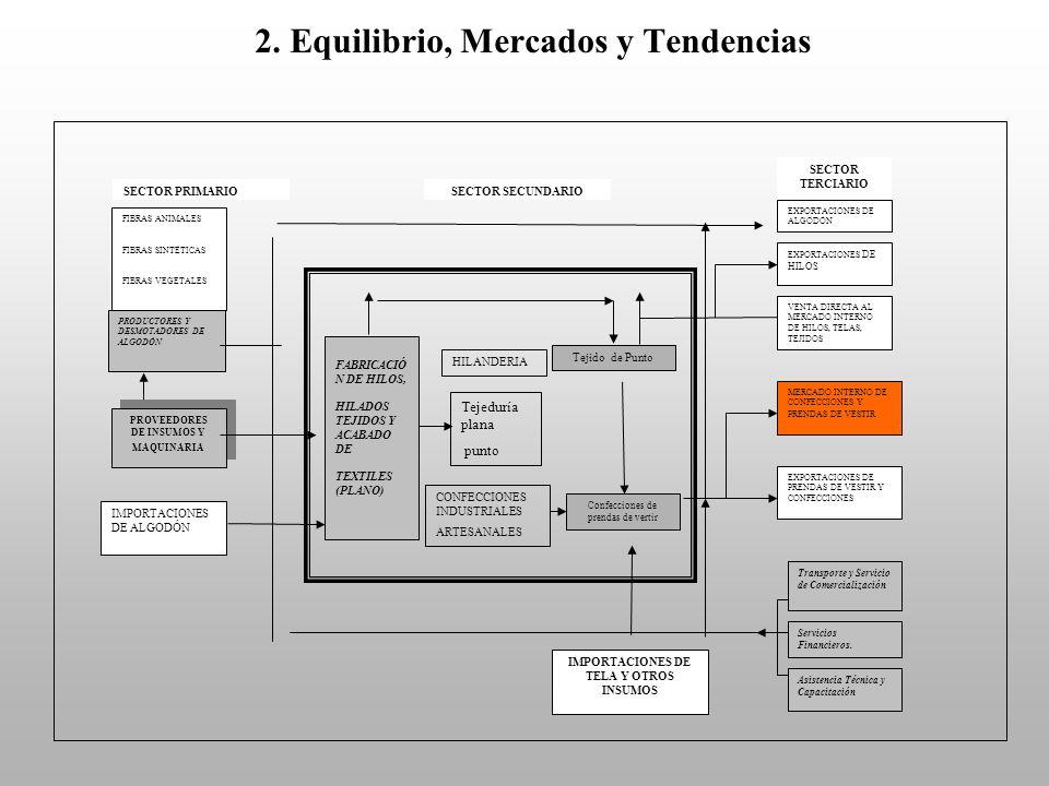 2. Equilibrio, Mercados y Tendencias SECTOR PRIMARIO FIBRAS ANIMALES FIBRAS SINTÉTICAS FIBRAS VEGETALES PROVEEDORES DE INSUMOS Y MAQUINARIA IMPORTACIO