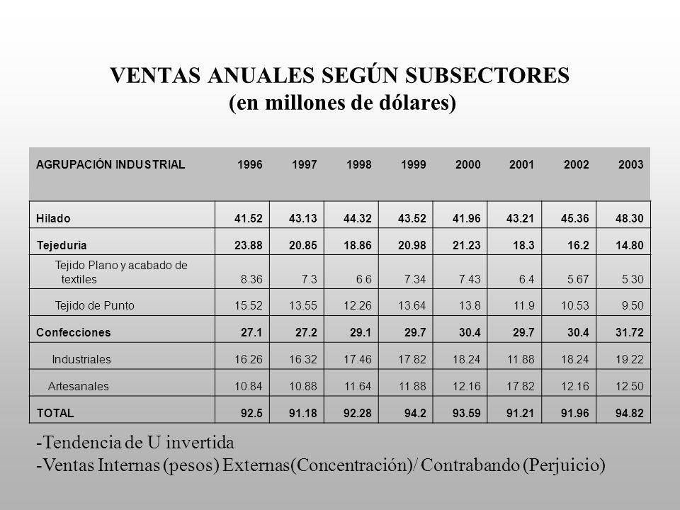 VENTAS ANUALES SEGÚN SUBSECTORES (en millones de dólares) -Tendencia de U invertida -Ventas Internas (pesos) Externas(Concentración)/ Contrabando (Per