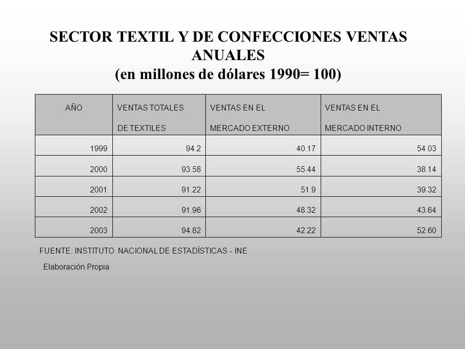 SECTOR TEXTIL Y DE CONFECCIONES VENTAS ANUALES (en millones de dólares 1990= 100) Elaboración Propia FUENTE: INSTITUTO NACIONAL DE ESTADÍSTICAS - INE