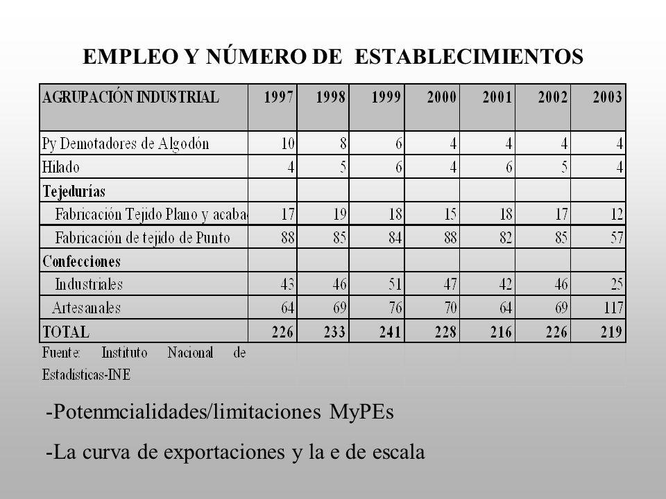 EMPLEO Y NÚMERO DE ESTABLECIMIENTOS -Potenmcialidades/limitaciones MyPEs -La curva de exportaciones y la e de escala