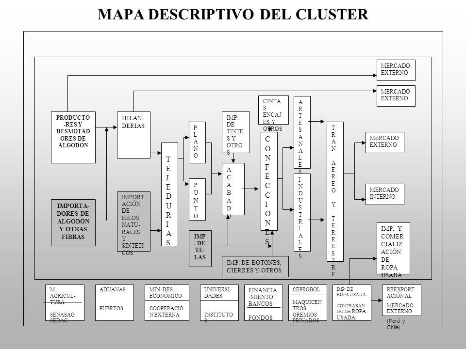 GRÁFICO DE INSTITUCIONES VINCULADAS INSITUCIONES PÚBLICAS DE: (i) ASISTENCIA TÉCNICA (ii) FINANCIAMIENTO Y (iii)SERVICIOS CADENA PRODUCTIVA SIMPLIFICADA INSITUCIONES PRIVADAS DE: (i) ASISTENCIA TÉCNICA, (ii)FINANCIAMIENTO Y (iii)SERVICIOS (iii) MINISTERIO DE AGRICULTURA FUNDACIÓN TRÓPICO SENASAG MUNICIPIOS SEDAGS PRODUCTORES Y DESMOTADORES DE ALGODÓN (iii) ADEPA (BANCOS PRIVADOS (iii) MINISTERIO DE DESARROLLO ECONÓMICO (iii) UNIDAD DE PRODUCTIVIDAD Y COMPETITIVIDAD (i) UNIVERSIDADES (i)(ii)(iii) PROGRAMA MAQUICENTROS COMERCIALIZACIÓN HILANDERÍA TEJIDO PLANO Y TEJIDO DE PUNTO ACABADO DE TEXTILES COMERCIALIZACIÓN (IBNORCA (ANIT (SWISS CONTACT (ii)BANCOS PRIVADOS (iii) CAMEX (iii) CÁMARAS DE INDUSTRIAS (SERVICIO DE ASISTENCIA TECNICA (iii) CEPROBOL (i)(ii)(iii) PROGRAMA MAQUICENTROS (iii) ASOCIACIONES DE CONFECCIONISTAS Y ARTESANOS (i) BOLSA DE SUBCON- TRATACIÓN (i) IBCE (ii) BANCOS PRIVADOS (iii) CAMEX (ii) CANEB - OIT CONFECCIONES DE PRENDAS DE VESTIR MERCADO INTERNO MERCADO EXTERNO
