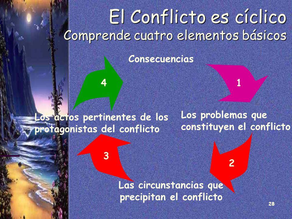 28 El Conflicto es cíclico Comprende cuatro elementos básicos Los problemas que constituyen el conflicto Las circunstancias que precipitan el conflict