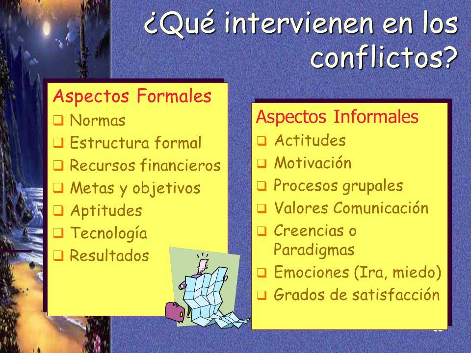 30 ¿Qué intervienen en los conflictos? Aspectos Formales Normas Estructura formal Recursos financieros Metas y objetivos Aptitudes Tecnología Resultad
