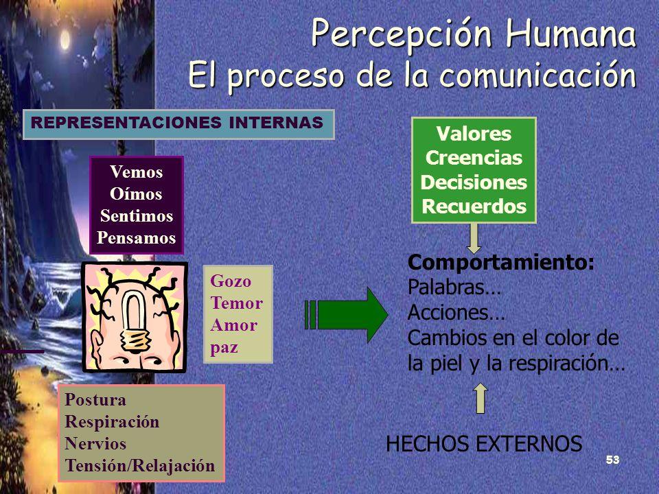 53 Percepción Humana El proceso de la comunicación REPRESENTACIONES INTERNAS Vemos Oímos Sentimos Pensamos Gozo Temor Amor paz Postura Respiración Ner