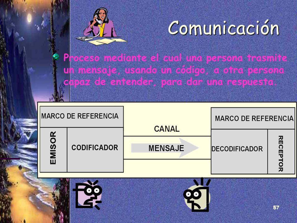 57 Comunicación Proceso mediante el cual una persona trasmite un mensaje, usando un código, a otra persona capaz de entender, para dar una respuesta.