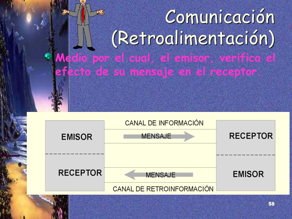 58 Comunicación (Retroalimentación) Medio por el cual, el emisor, verifica el efecto de su mensaje en el receptor.