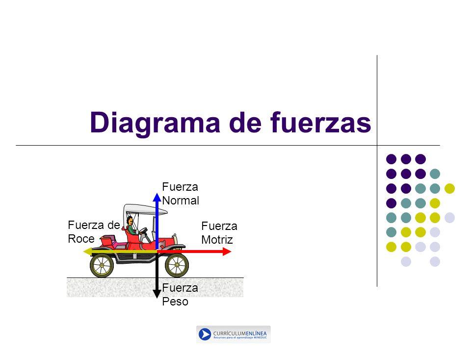 Diagrama de fuerzas Fuerza Normal Fuerza Peso Fuerza Motriz Fuerza de Roce