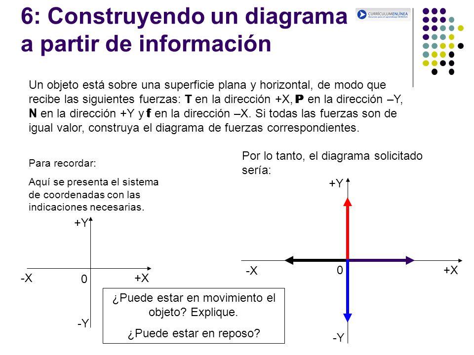 6: Construyendo un diagrama a partir de información Un objeto está sobre una superficie plana y horizontal, de modo que recibe las siguientes fuerzas: