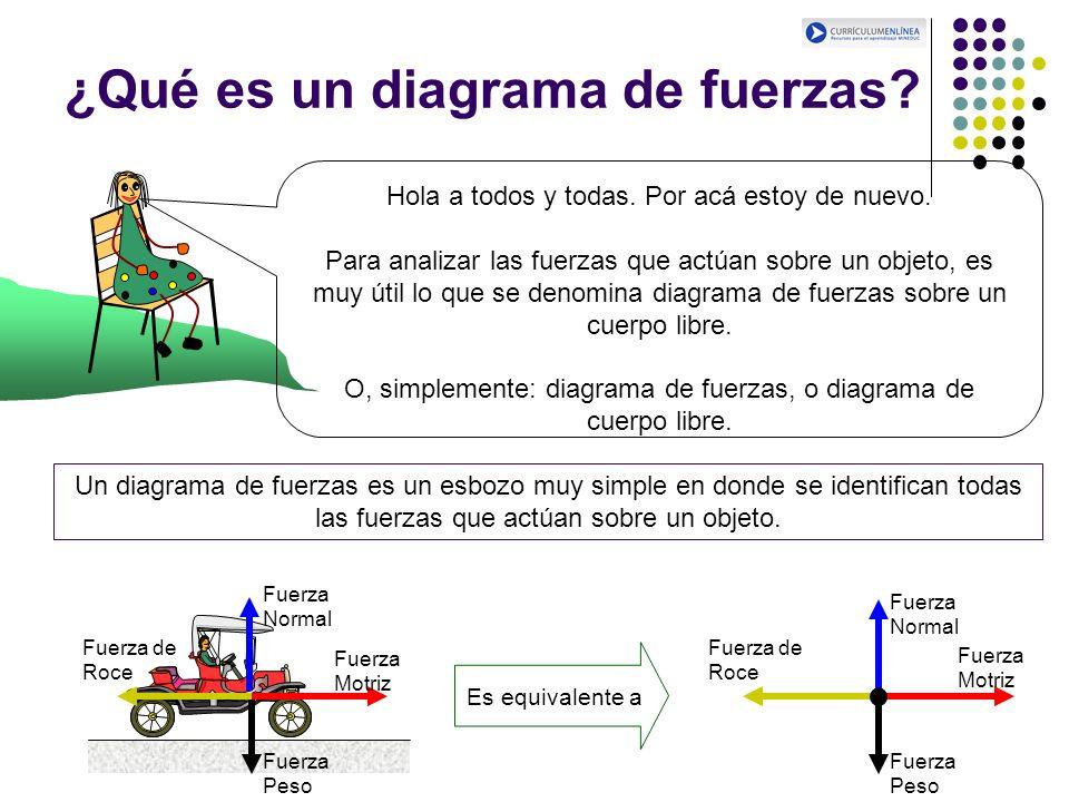 ¿Qué es un diagrama de fuerzas? Hola a todos y todas. Por acá estoy de nuevo. Para analizar las fuerzas que actúan sobre un objeto, es muy útil lo que