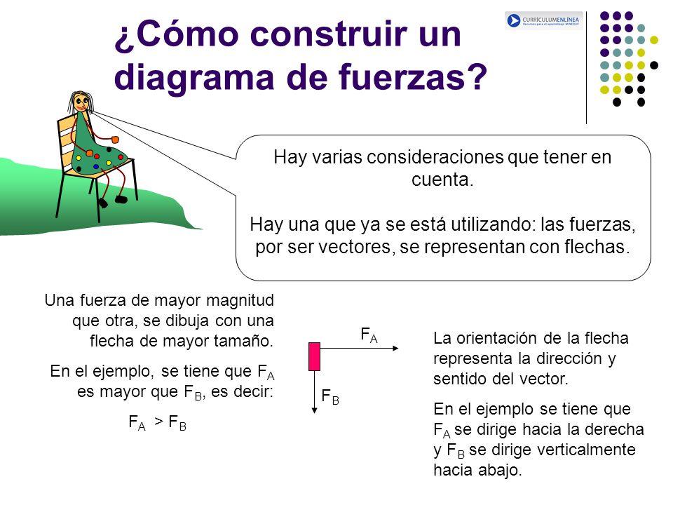 ¿Cómo construir un diagrama de fuerzas? Hay varias consideraciones que tener en cuenta. Hay una que ya se está utilizando: las fuerzas, por ser vector