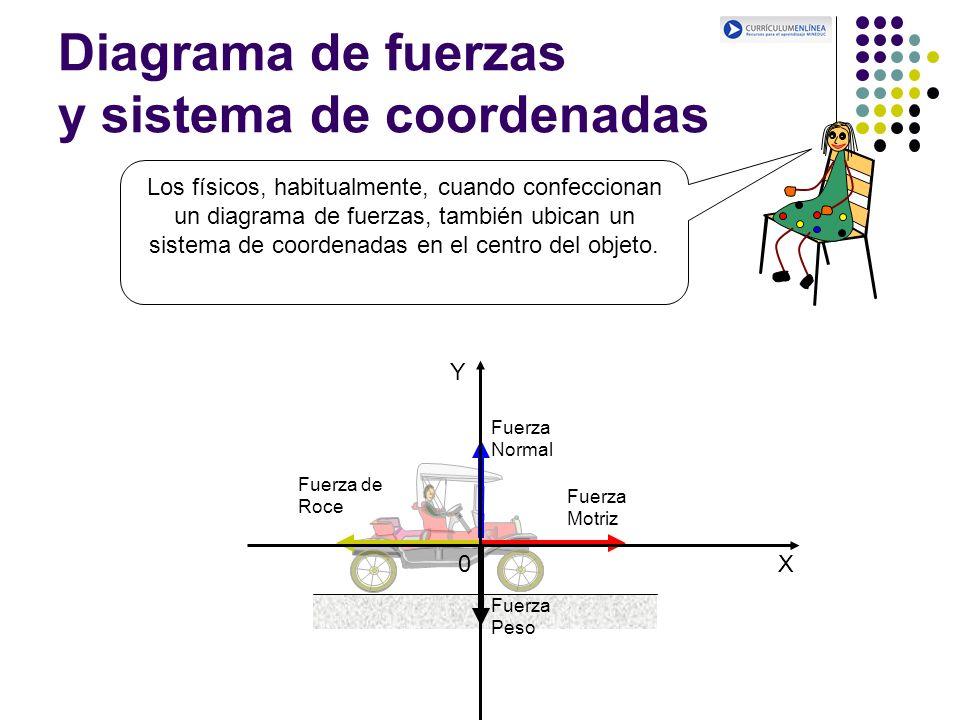 Diagrama de fuerzas y sistema de coordenadas Los físicos, habitualmente, cuando confeccionan un diagrama de fuerzas, también ubican un sistema de coor