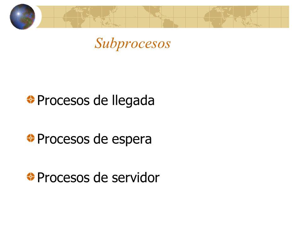 Subprocesos Procesos de llegada Procesos de espera Procesos de servidor
