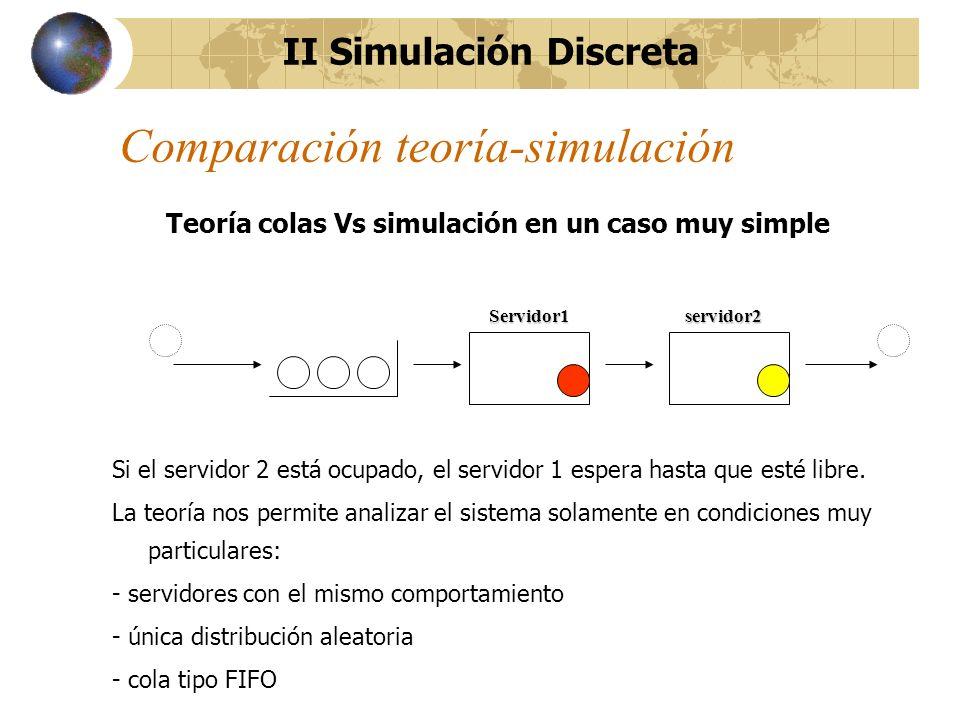Comparación teoría-simulación Teoría colas Vs simulación en un caso muy simple Si el servidor 2 está ocupado, el servidor 1 espera hasta que esté libr