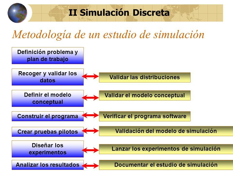 Metodología de un estudio de simulación Definición problema y plan de trabajo Recoger y validar los datos Definir el modelo conceptual Validar las dis