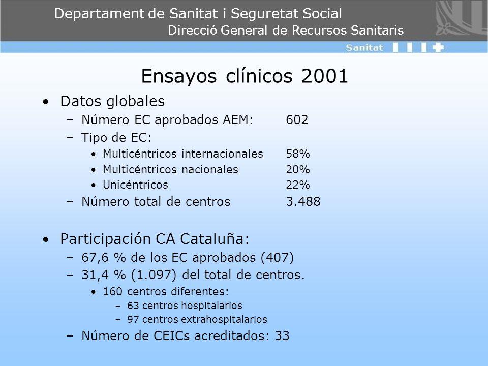 Departament de Sanitat i Seguretat Social Direcció General de Recursos Sanitaris Ensayos clínicos 2001 Datos globales –Número EC aprobados AEM: 602 –T