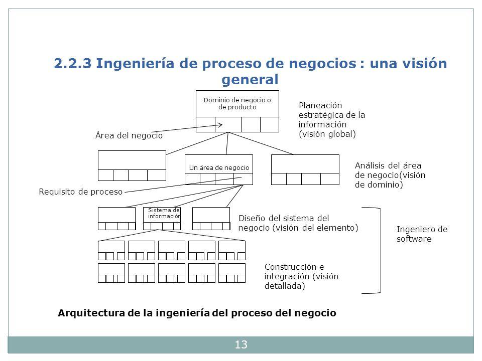 13 2.2.3 Ingeniería de proceso de negocios : una visión general Dominio de negocio o de producto Área del negocio Un área de negocio Planeación estrat