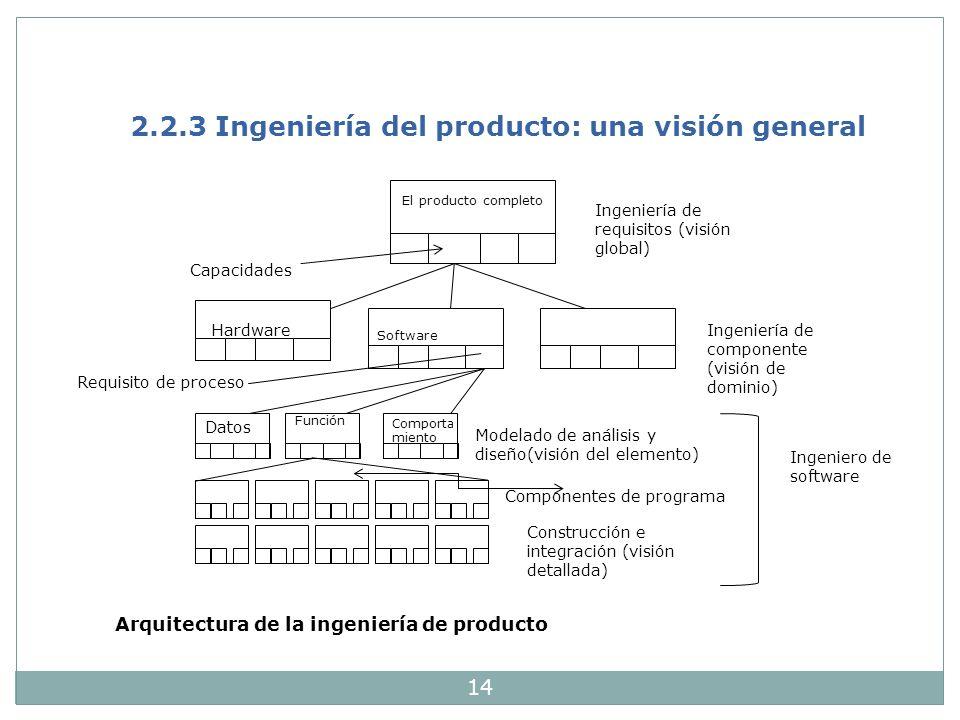 14 2.2.3 Ingeniería del producto: una visión general El producto completo Capacidades Software Ingeniería de requisitos (visión global) Requisito de p