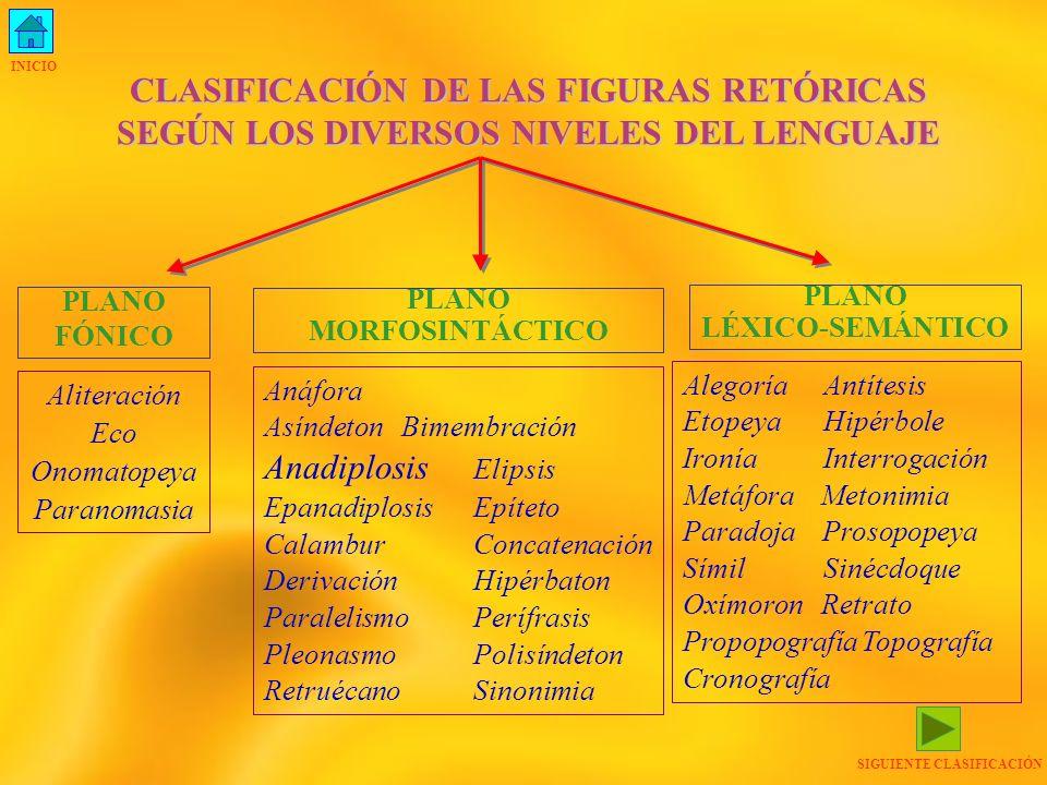 CLASIFICACIÓN ANTERIOR CLASIFICACIÓN DE LAS FIGURAS RETÓRICAS SEGÚN EL PROCEDIMIENTO LINGÜÍSTICO O ESTILÍSTICO EMPLEADO ESTILÍSTICO EMPLEADO FIGURAS DE ORDEN FIGURAS DE REPETICIÓN FIGURAS DE SIGNIFICADO FIGURAS DE SUPRESIÓN Hipérbaton Retruécano Epíteto Anadiplosis Eco Anáfora Paradoja Aliteración Pleonasmo Derivación Bimembración Concatenación Epanadiplosis Paranomasia Polisíndeton Paralelismo Onomatopeya Alegoría Antítesis Calambur Etopeya Prosopografía Retrato Topografía cronografía Hipérbole Ironía Interrogación Símil Metáfora Perífrasis Metonimia Sinonimia Sinécdoque Oxímoron Prosopopeya Asíndeton Elipsis