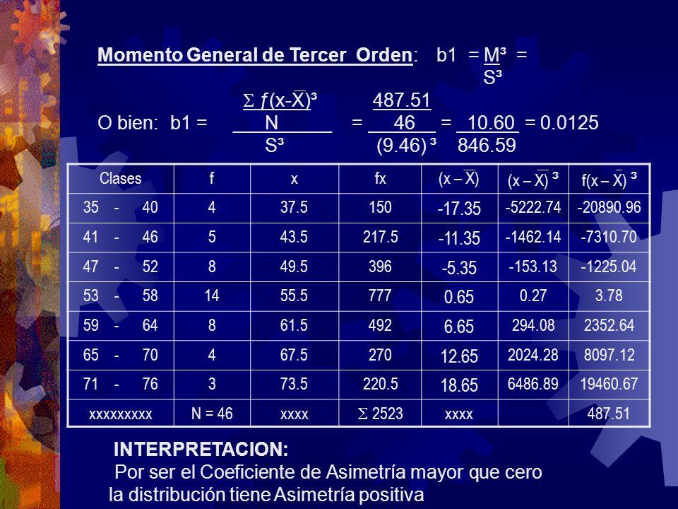 Momento General de Tercer Orden: b1 = M³ = S³ ƒ(x-X)³ 487.51 O bien: b1 = ___N_____ = 46 = 10.60 = 0.0125 S³ (9.46) ³ 846.59 INTERPRETACION: Por ser e