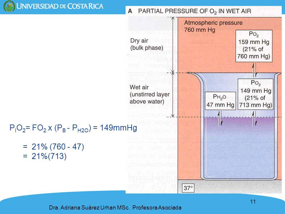 11 P I O 2 = FO 2 x (P B - P H2O ) = 149mmHg = 21% (760 - 47) = 21%(713) Dra. Adriana Suárez Urhan MSc. Profesora Asociada