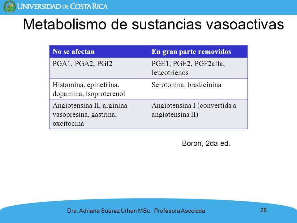 28 Dra. Adriana Suárez Urhan MSc. Profesora Asociada No se afectanEn gran parte removidos PGA1, PGA2, PGI2PGE1, PGE2, PGF2alfa, leucotrienos Histamina