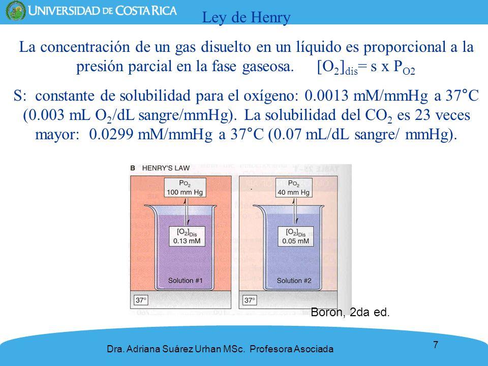 7 Ley de Henry La concentración de un gas disuelto en un líquido es proporcional a la presión parcial en la fase gaseosa. [O 2 ] dis = s x P O2 S: con