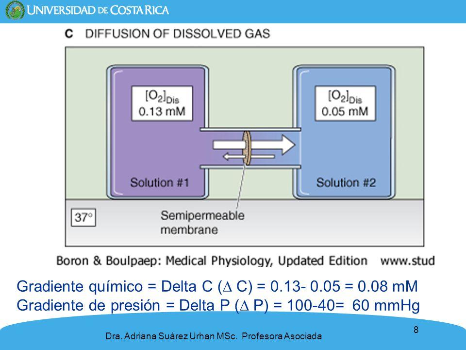 8 Gradiente químico = Delta C ( C) = 0.13- 0.05 = 0.08 mM Gradiente de presión = Delta P ( P) = 100-40= 60 mmHg Dra. Adriana Suárez Urhan MSc. Profeso