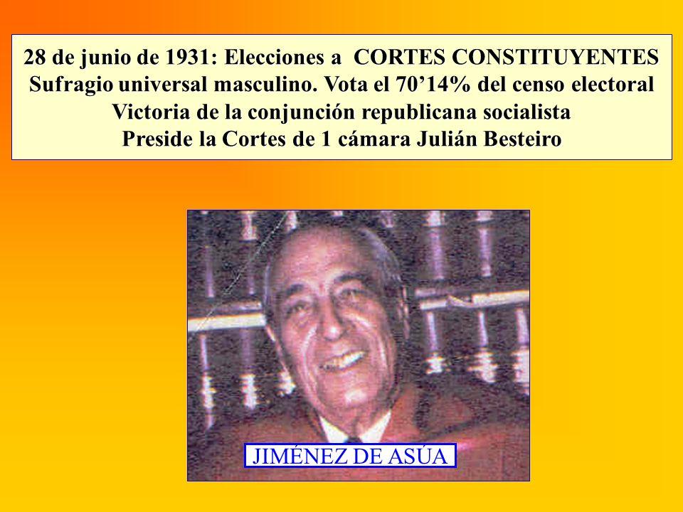 28 de junio de 1931: Elecciones a CORTES CONSTITUYENTES Sufragio universal masculino. Vota el 7014% del censo electoral Victoria de la conjunción repu