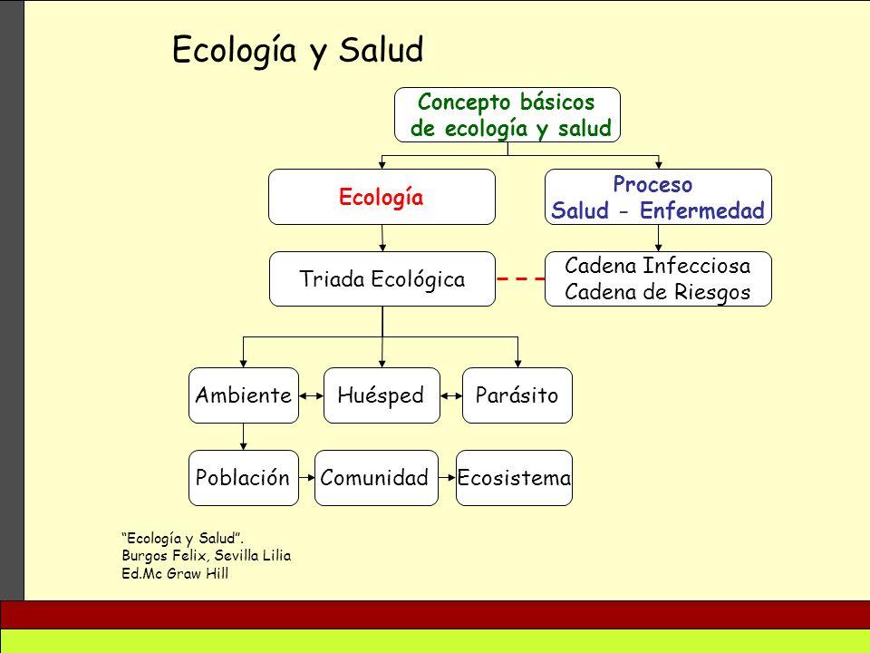 Ecología y Salud Ecología y Salud. Burgos Felix, Sevilla Lilia Ed.Mc Graw Hill Concepto básicos de ecología y salud Ecología Proceso Salud - Enfermeda