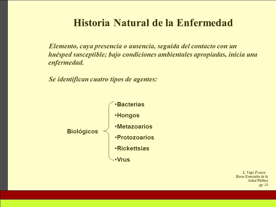 L. Vega Franco Bases Esenciales de la Salud Pública pp. 34 Historia Natural de la Enfermedad Elemento, cuya presencia o ausencia, seguida del contacto