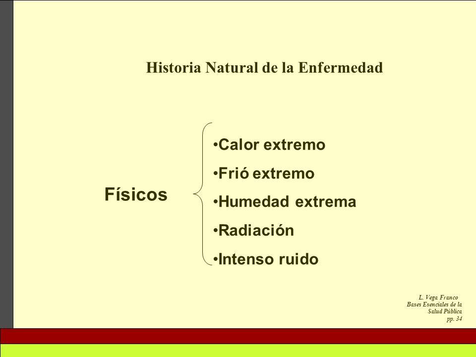 L. Vega Franco Bases Esenciales de la Salud Pública pp. 34 Historia Natural de la Enfermedad Calor extremo Frió extremo Humedad extrema Radiación Inte