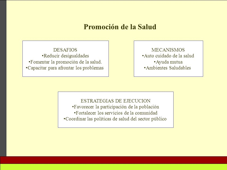 Promoción de la Salud DESAFIOS Reducir desigualdades Fomentar la promoción de la salud. Capacitar para afrontar los problemas MECANISMOS Auto cuidado
