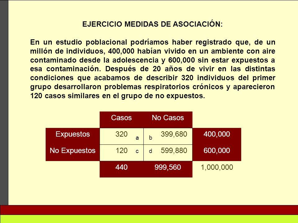 EJERCICIO MEDIDAS DE ASOCIACIÓN: En un estudio poblacional podríamos haber registrado que, de un millón de individuos, 400,000 habían vivido en un amb