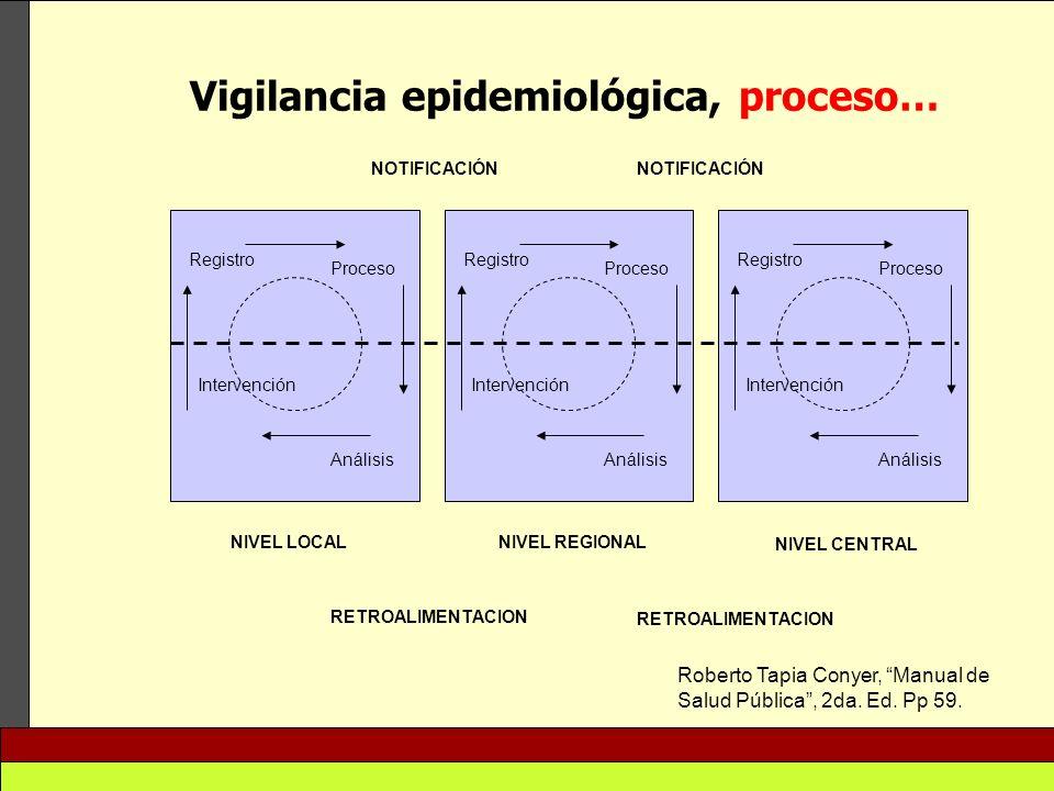 Vigilancia epidemiológica, proceso… Intervención Registro Proceso Análisis Intervención Registro Proceso Análisis Intervención Registro Proceso Anális
