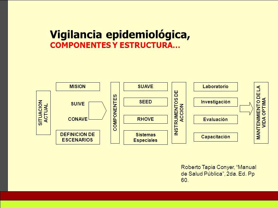 Vigilancia epidemiológica, COMPONENTES Y ESTRUCTURA… SUAVE Laboratorio Investigación Evaluación Capacitación SEED RHOVE Sistemas Especiales MISION DEF