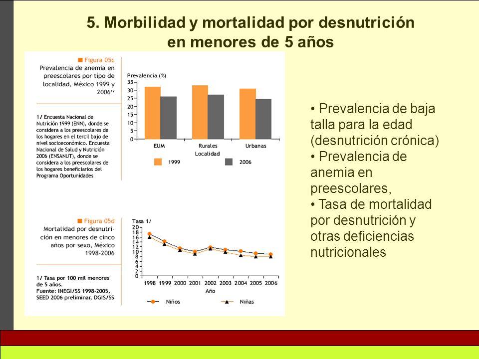 5. Morbilidad y mortalidad por desnutrición en menores de 5 años Prevalencia de baja talla para la edad (desnutrición crónica) Prevalencia de anemia e